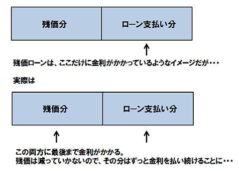残価設定ローンイメージ図