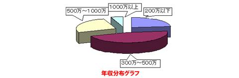 年収分布グラフ