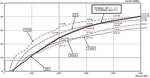 個人所得税の実効税率の国際比較